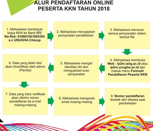 Kartu Registrasi KKN 2018 Sudah Terbit