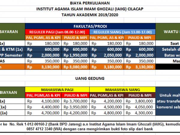 Biaya Kuliah Institut Agama Islam Imam Ghozali 2019